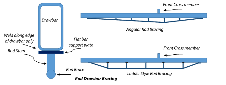 Rod_Bracing_Detail.png